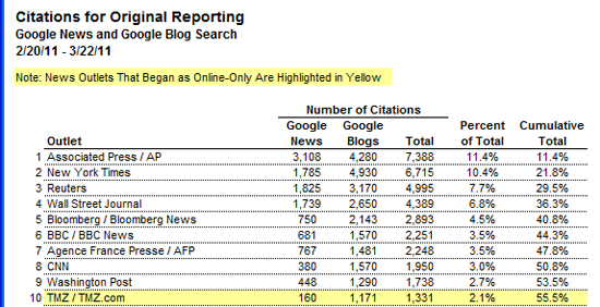 chart of news organizations most frequently cited by google newsf