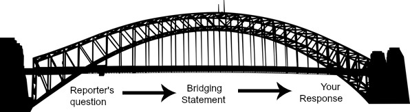 Bridging statement to use during tough media interview