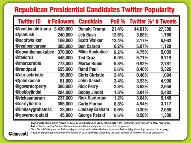 David Meerman Scott social media chart