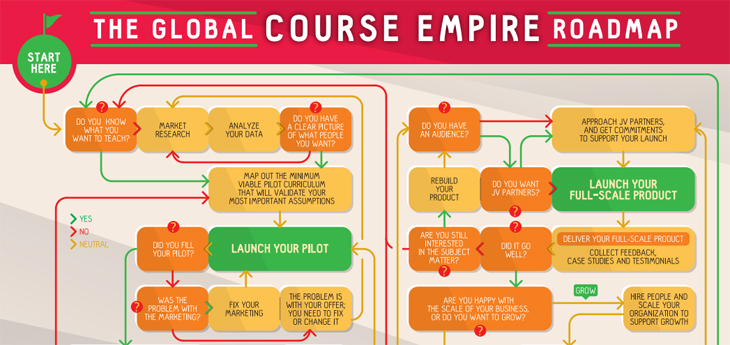 Global Course Empire Roadmap
