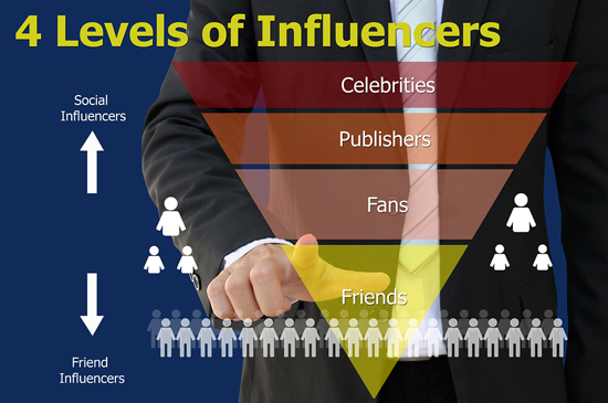 Influencer chart